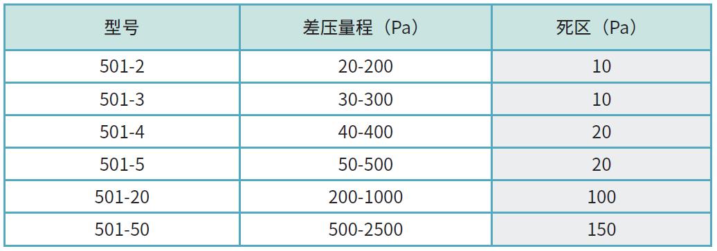 501型号列表.png